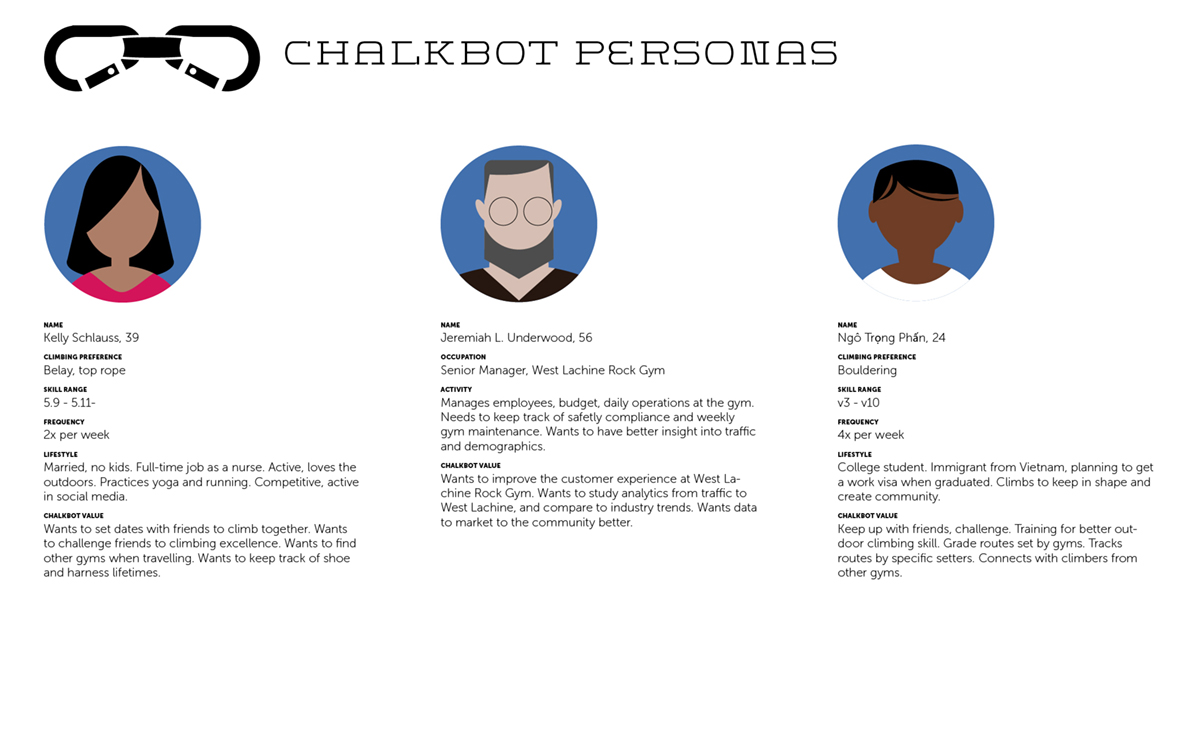 several personas for chalkbot